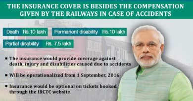 Insure Your Train Journey With A Coverage Of Rs.10 Lakh At A Premium of Just Rs. 1/Ticket